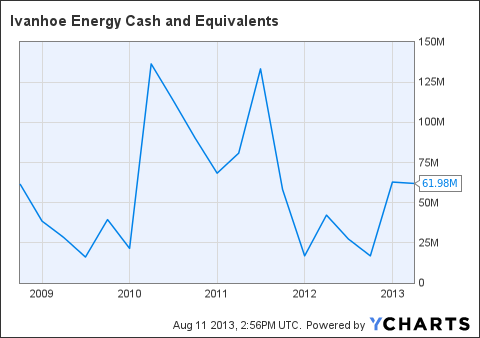 IVAN Cash and Equivalents Chart