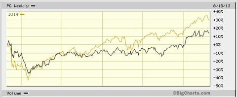 PG against the Dow Aug 2008 - Aug 2013