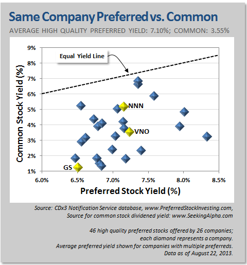 Same Company Preerred vs Common Stock Yield