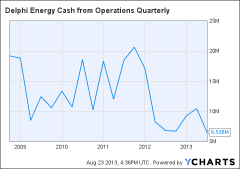 DEE Cash from Operations Quarterly Chart