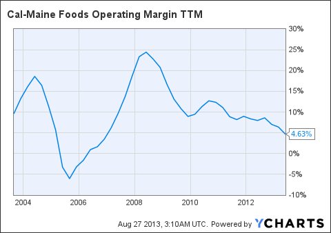 CALM Operating Margin TTM Chart