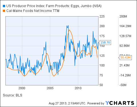US Producer Price Index: Farm Products: Eggs, Jumbo Chart