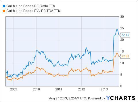 CALM PE Ratio TTM Chart