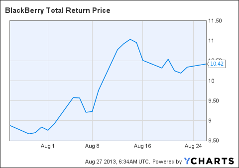 BBRY Total Return Price Chart