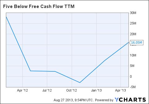 FIVE Free Cash Flow TTM Chart