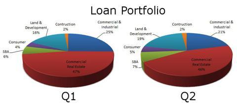 1Q vs 2Q BNCC Loan Portfolio