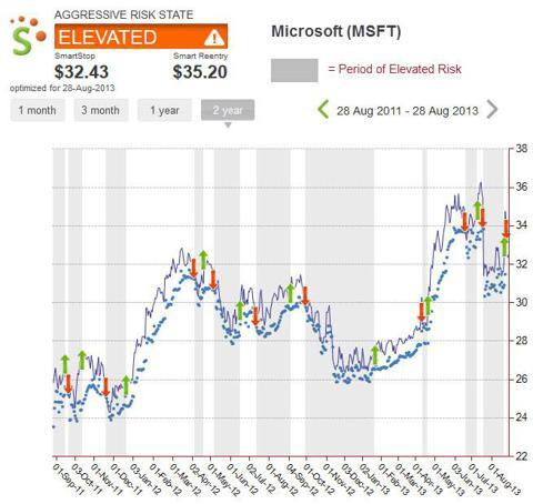 Microsoft Risk State History