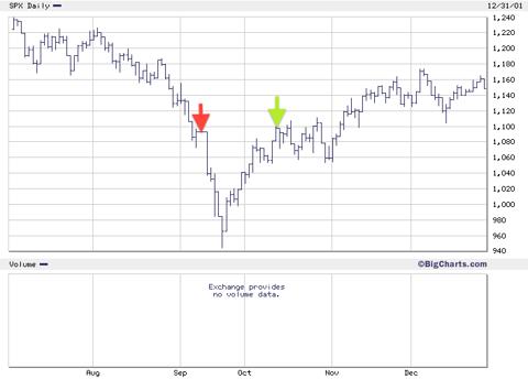 911 stock chart