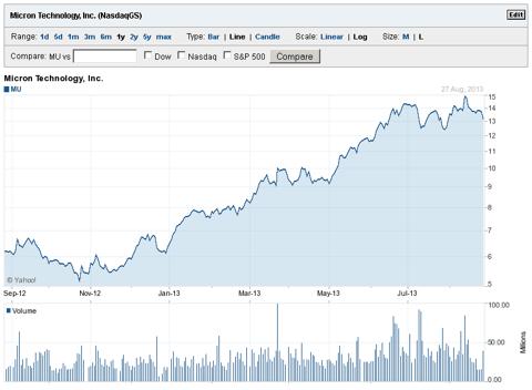Yahoo Finance - Micron (<a href=