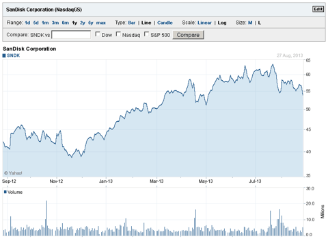Yahoo Finance - Sandisk (<a href=