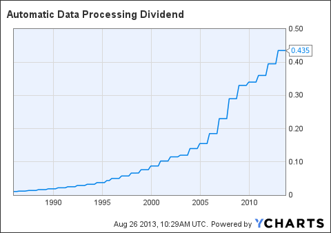 ADP Dividend Chart