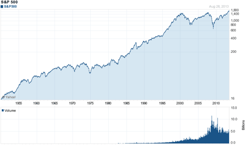 50 year chart of S&P 500 showing Triple top.