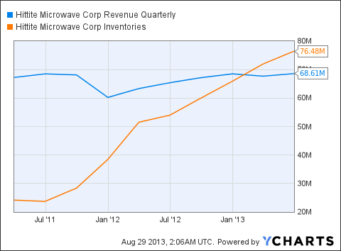 HITT Revenue Quarterly Chart