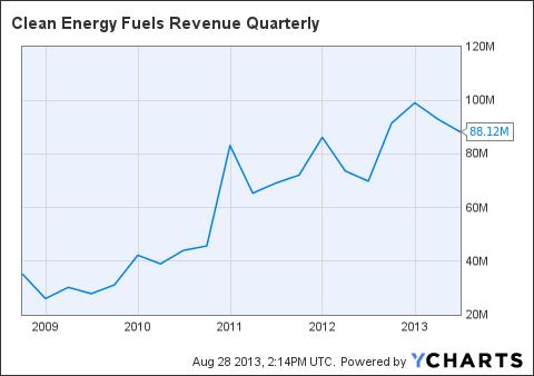 CLNE Revenue Quarterly Chart