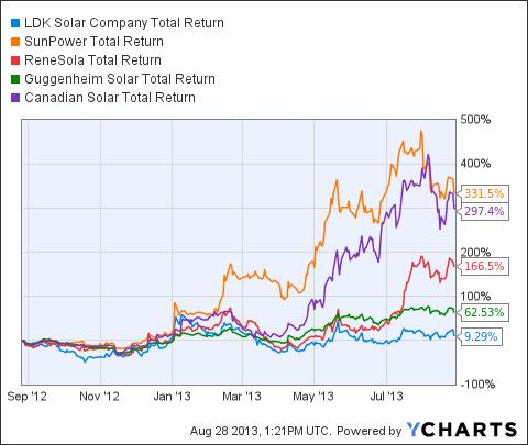 LDK Total Return Price Chart