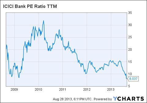 IBN PE Ratio TTM Chart