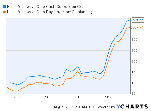 HITT Cash Conversion Cycle Chart