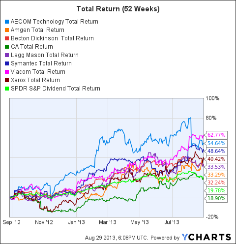 ACM Total Return Price Chart