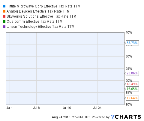 HITT Effective Tax Rate TTM Chart