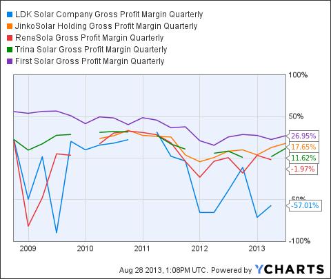 LDK Gross Profit Margin Quarterly Chart