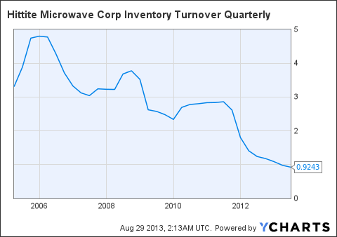 HITT Inventory Turnover Quarterly Chart
