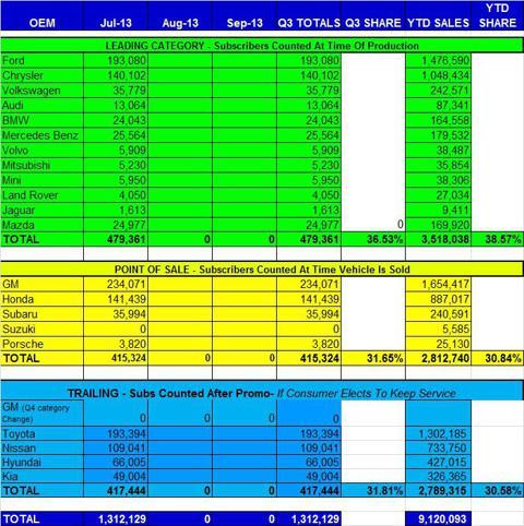 July 2013 Auto Sales