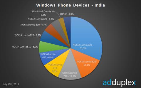 lumia 520 india
