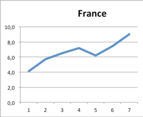 France WP Market Share