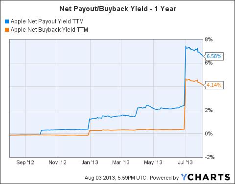 AAPL Net Payout Yield TTM Chart