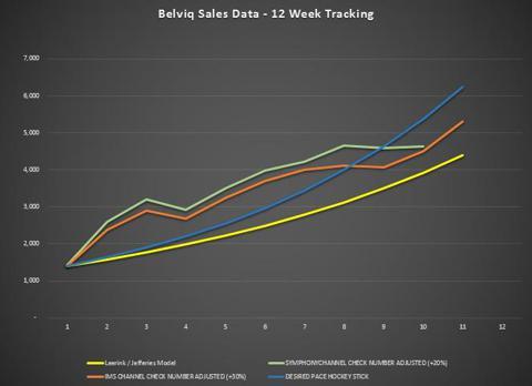 Arena Script Sales - 12 Week chart