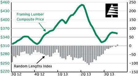 Random Lengths Framing Lumber Composite Graph