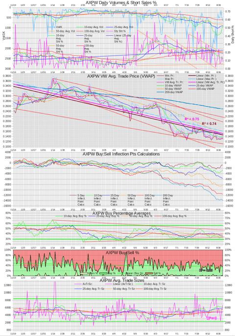 AXPW Intra-day Statistics Chart 201300830