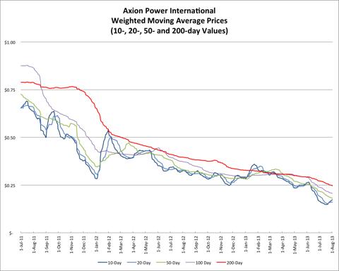 8.3.13 AXPW Price