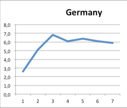 germany market share