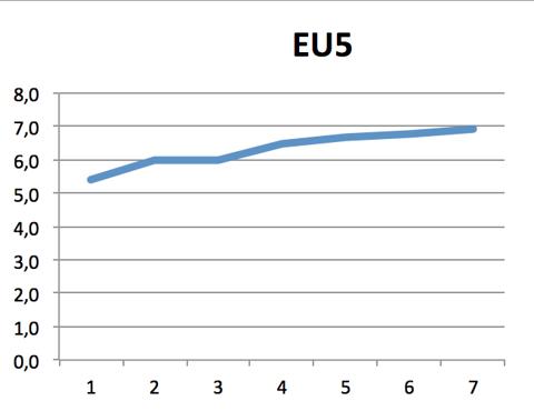 EU5 market share