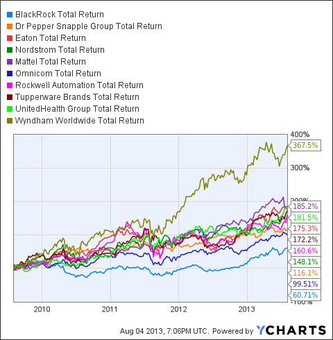 BLK Total Return Price Chart