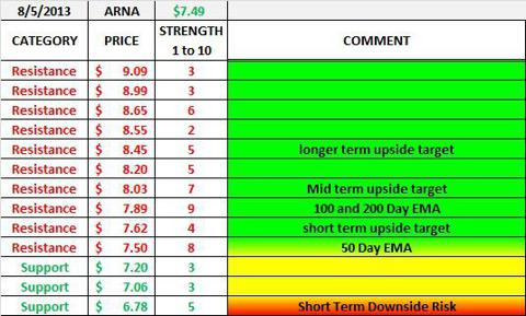 ARNA Support and Resistance