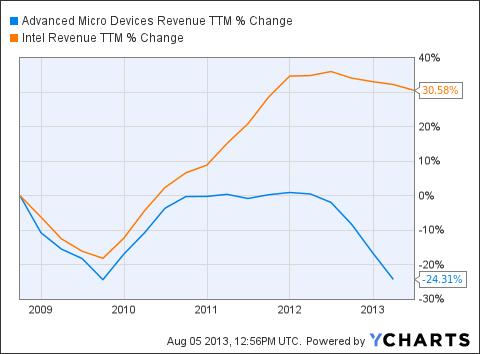 AMD Revenue TTM Chart