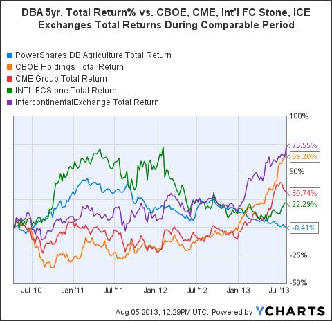 DBA Total Return Price Chart
