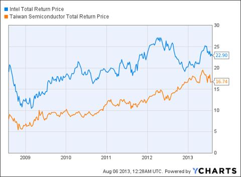 INTC Total Return Price Chart