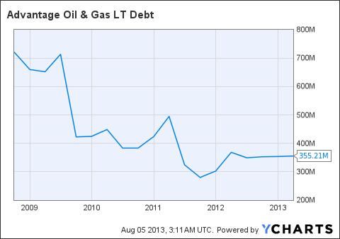 AAV LT Debt Chart