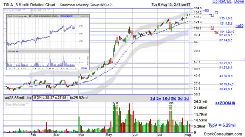 TSLA stock chart by http://www.stockconsultant.com