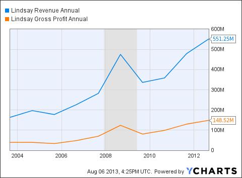 LNN Revenue Annual Chart