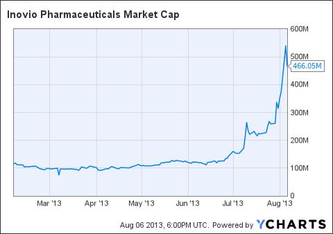 INO Market Cap Chart