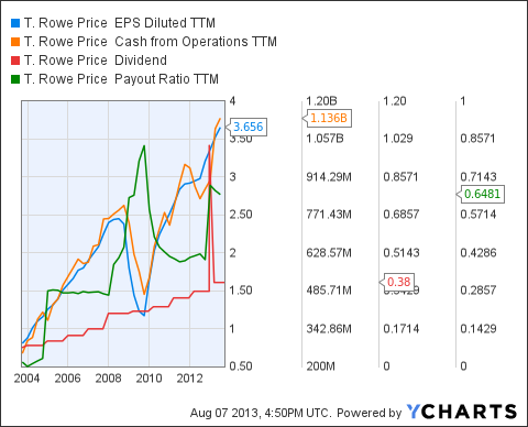 TROW EPS Diluted TTM Chart