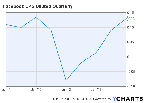 FB EPS Diluted Quarterly Chart