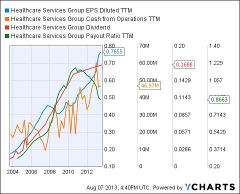 HCSG EPS Diluted TTM Chart