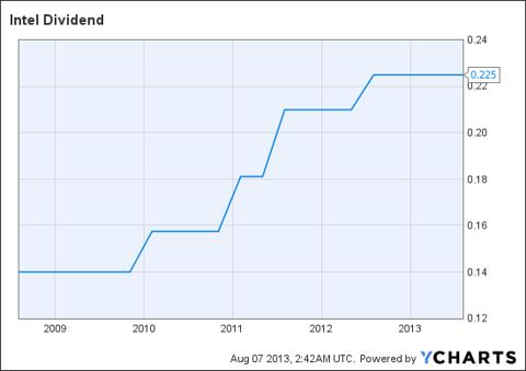 INTC Dividend Chart