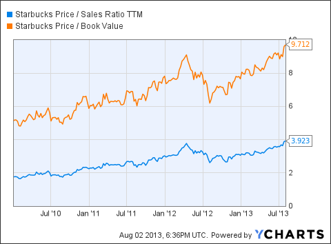 SBUX Price / Sales Ratio TTM Chart