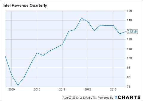 INTC Revenue Quarterly Chart